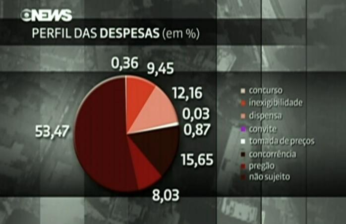 perfil das despesas