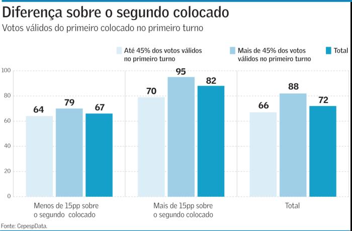 votos-validos_FGV_site (1)